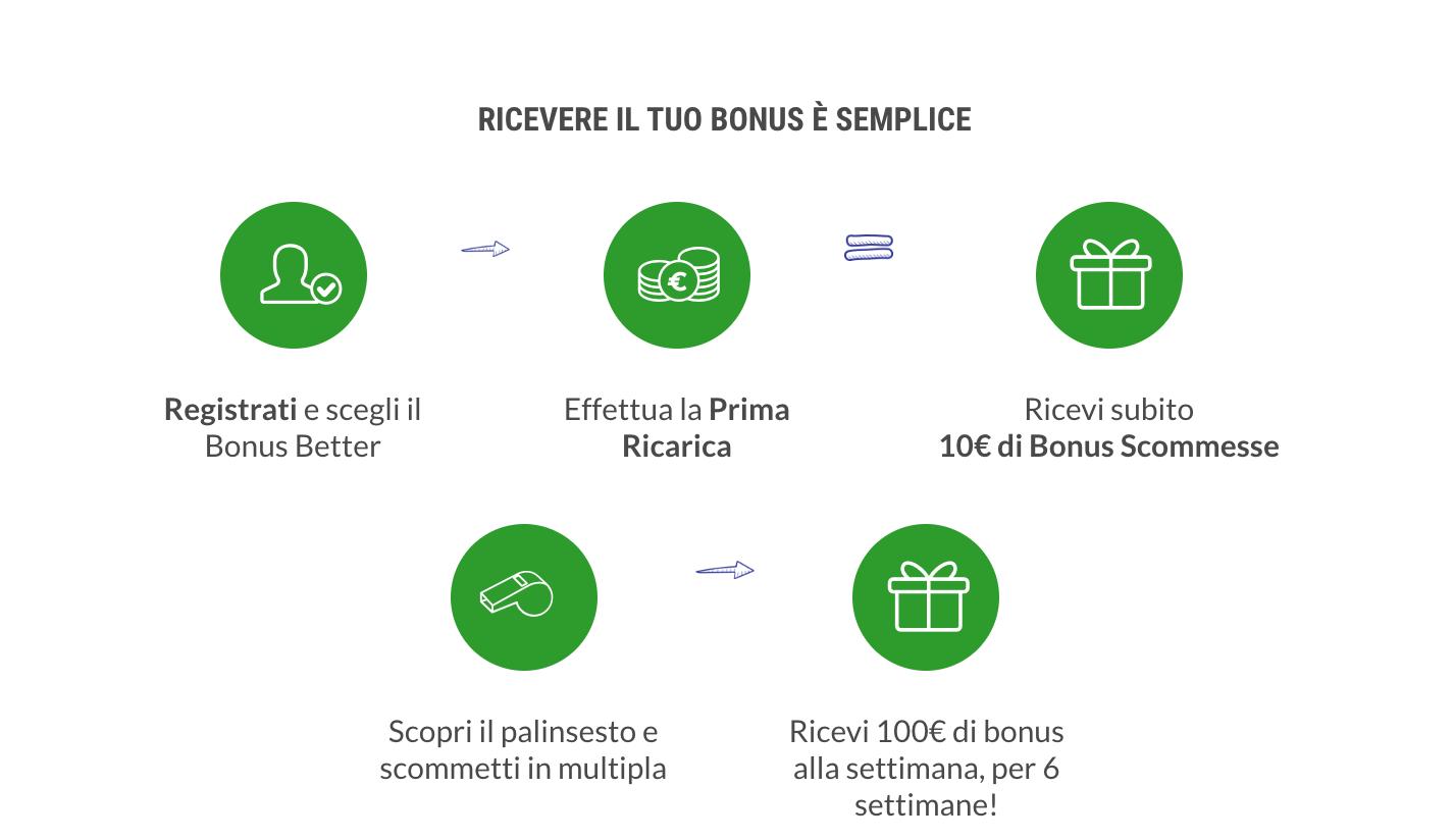 codice promozionale lottomatica come ottenere il bonus